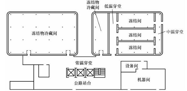 冷库建筑平面设计之库房组合应处理好高低温库的组合 冷库库房分低于0的低温库房以及高于0的高温库房,这些不同库温的库房墙体结构、热胀性以及墙面的凝水、结霜性都相差很大,所以目前来说我们会将低温库和高温库分为两个独立的建筑体来设计就较为合理,这样就容易处理建筑的热工问题,也有利于库房的专业化和自动化管理。对于多层的冷库,一般考虑在不同的楼层中设置高温库和低温库,但一定要做好楼层和地坪的隔热和防冻胀处理。所以,选择专业权威的有丰富冷库设计建造经验的冷库工程商就很有必要了。 冷库建筑平面设计之机房、设备房、配电