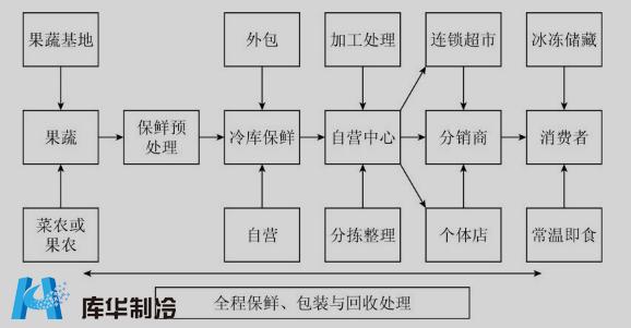 冷库电路结构图